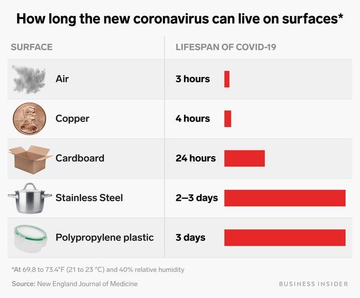 How long does coronavirus last